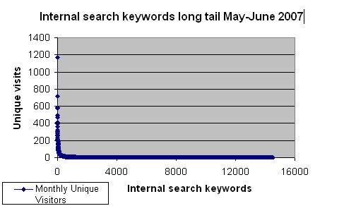 Internal Search Keywords
