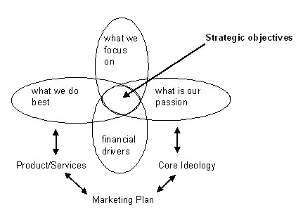 Company_Strategic_Objectives
