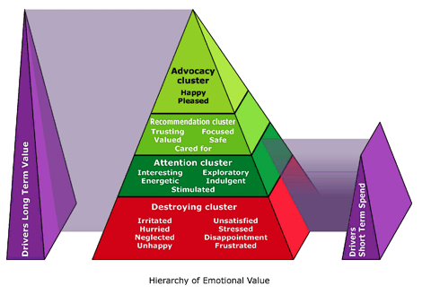 Customer experience hierarchy
